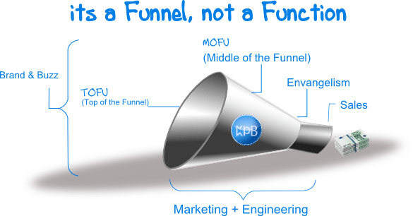 Inbound Marketing Funnel showing TOFU, MOFU