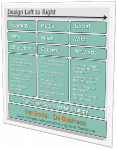 One Page Social Media Strategy