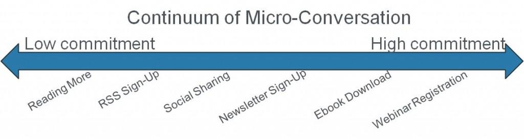 Digital Marketing Micro Conversions