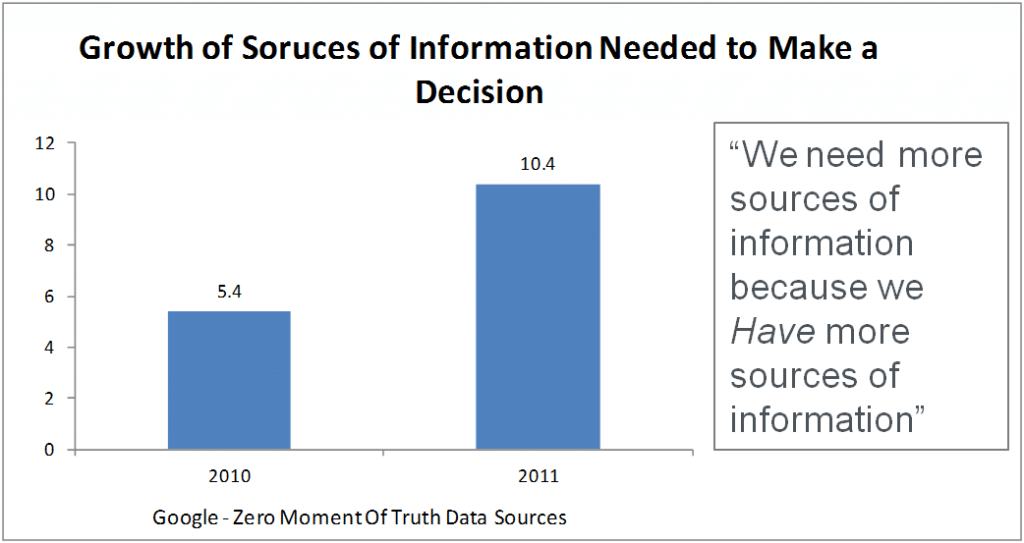 Digital Marketing Growth of Information Sources