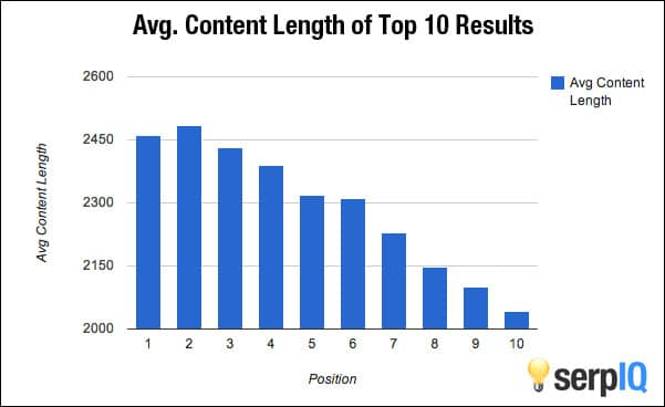 Business-Blogging-Content-Length-serpIQ