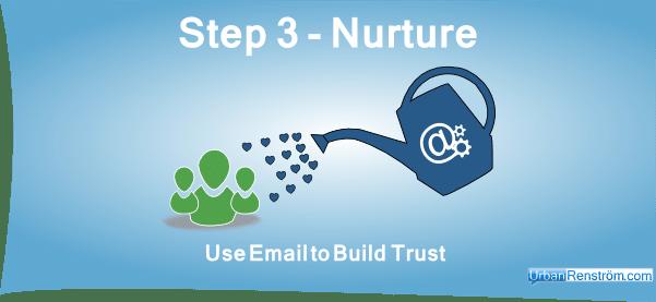 Facebook-Marketing-Funnel-Email-Marketing-Nurturing