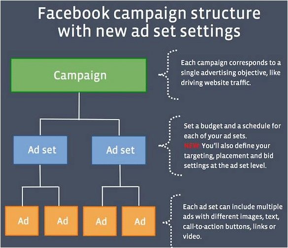 Facebook Advertising Campaign Structure