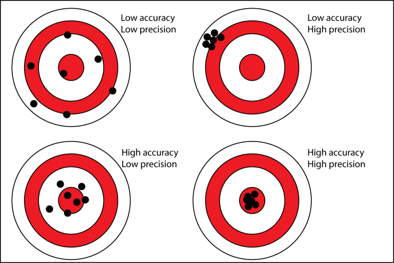precision_vs._accuracy