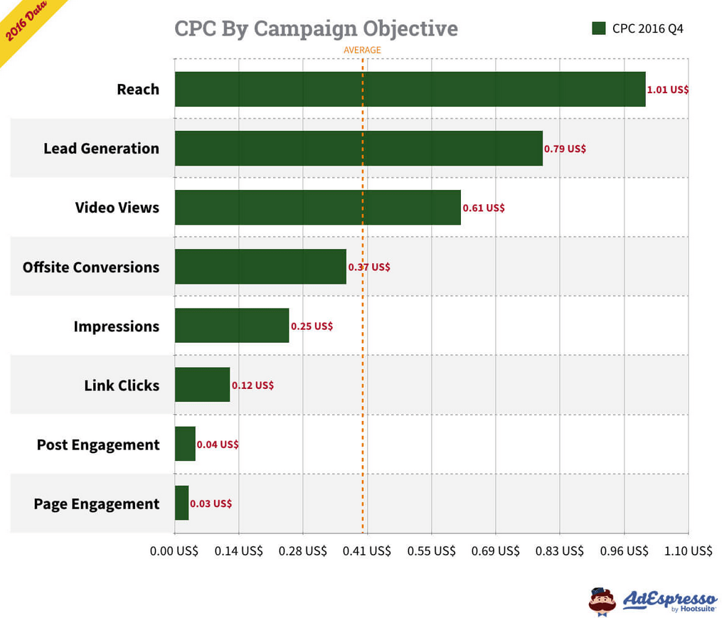 Facebook CPC by objective